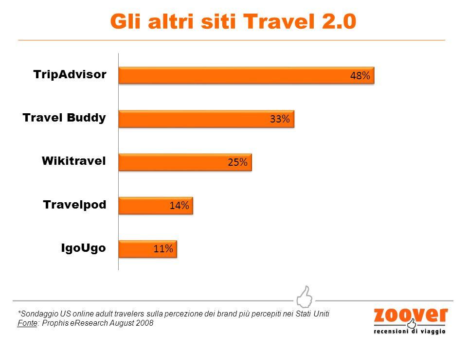 Gli altri siti Travel 2.0 *Sondaggio US online adult travelers sulla percezione dei brand più percepiti nei Stati Uniti Fonte: Prophis eResearch August 2008