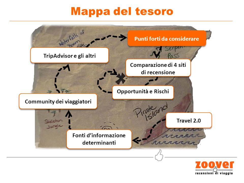 Mappa del tesoro Travel 2.0 Fonti dinformazione determinanti Community dei viaggiatori TripAdvisor e gli altri Punti forti da considerare Comparazione di 4 siti di recensione Opportunità e Rischi