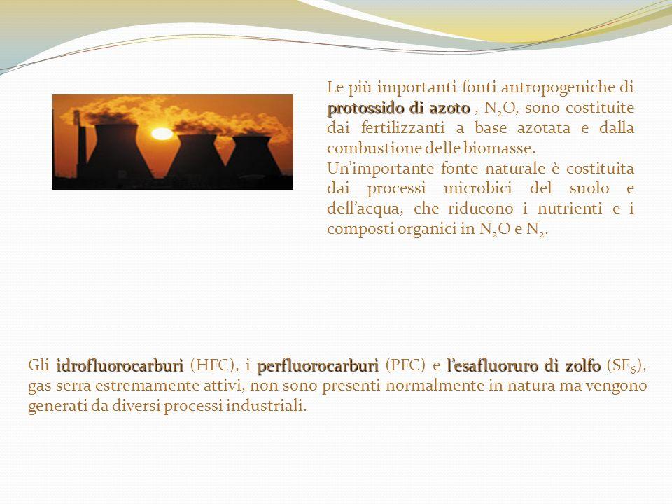 idrofluorocarburi perfluorocarburi lesafluoruro di zolfo Gli idrofluorocarburi (HFC), i perfluorocarburi (PFC) e lesafluoruro di zolfo (SF 6 ), gas se