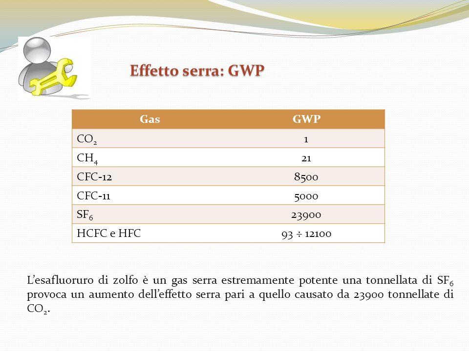 Lesafluoruro di zolfo è un gas serra estremamente potente una tonnellata di SF 6 provoca un aumento delleffetto serra pari a quello causato da 23900 t