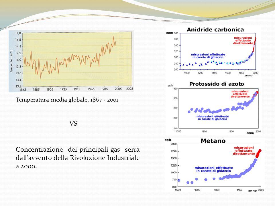 Temperatura media globale, 1867 - 2001 Concentrazione dei principali gas serra dall'avvento della Rivoluzione Industriale a 2000. VS