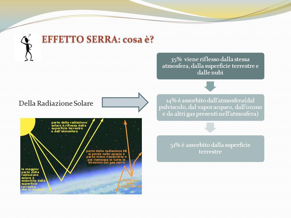 EFFETTO SERRA: cosa è? Della Radiazione Solare 35% viene riflesso dalla stessa atmosfera, dalla superficie terrestre e dalle nubi 14% è assorbito dall