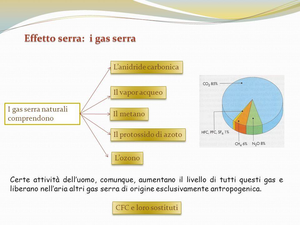 Effetto serra: i gas serra Certe attività delluomo, comunque, aumentano il livello di tutti questi gas e liberano nellaria altri gas serra di origine