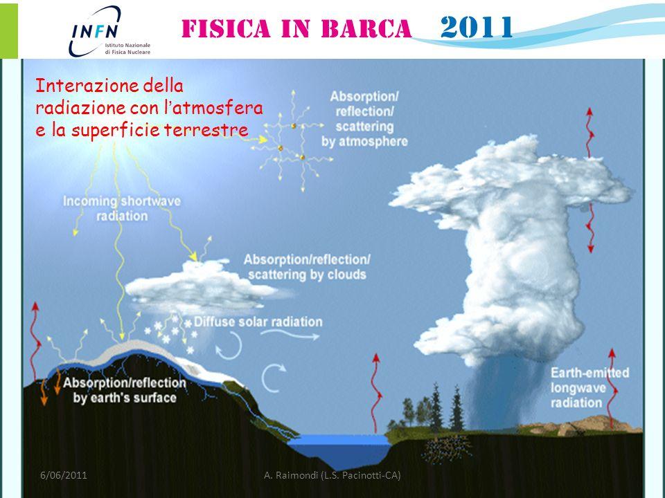 Interazione della radiazione con latmosfera e la superficie terrestre 6/06/2011A. Raimondi (L.S. Pacinotti-CA)