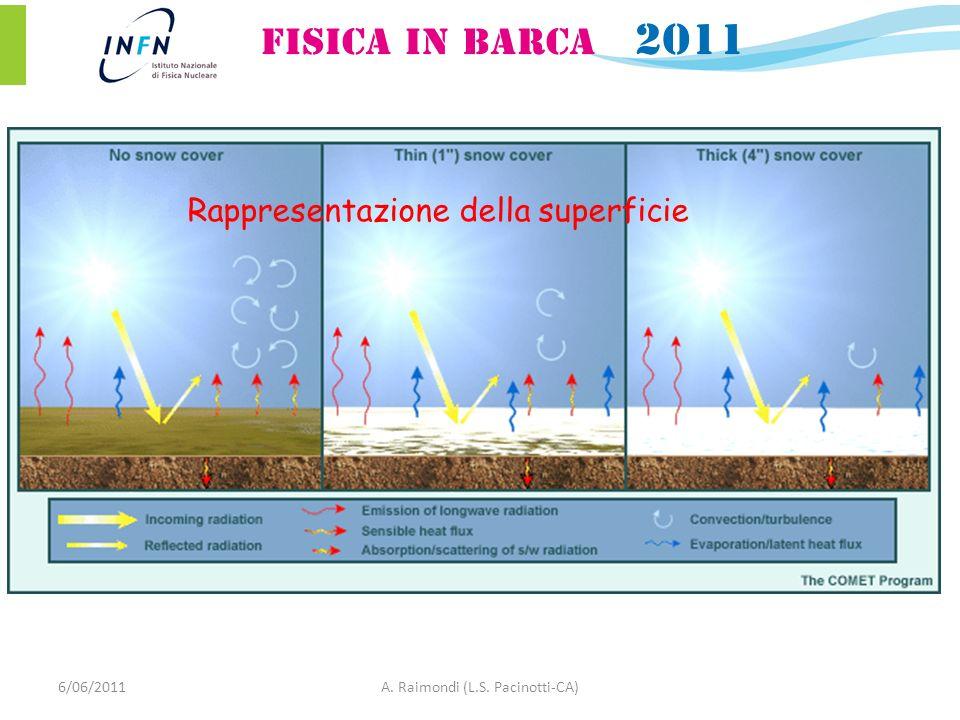 Rappresentazione della superficie 6/06/2011A. Raimondi (L.S. Pacinotti-CA)