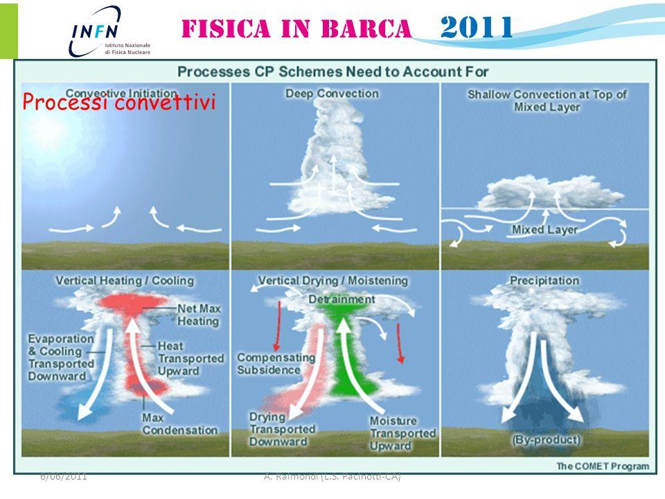 Processi convettivi 6/06/2011A. Raimondi (L.S. Pacinotti-CA)