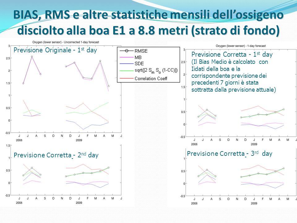 Previsione Corretta - 3 rd day BIAS, RMS e altre statistiche mensili dellossigeno disciolto alla boa E1 a 8.8 metri (strato di fondo) Previsione Corre