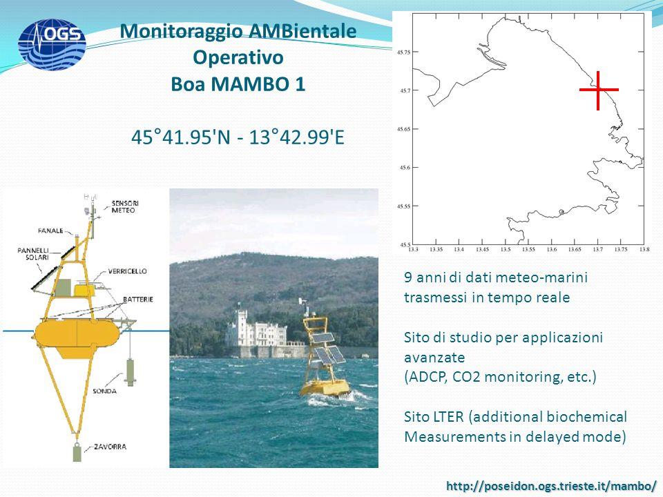 Monitoraggio AMBientale Operativo Boa MAMBO 1 45°41.95'N - 13°42.99'E 9 anni di dati meteo-marini trasmessi in tempo reale Sito di studio per applicaz
