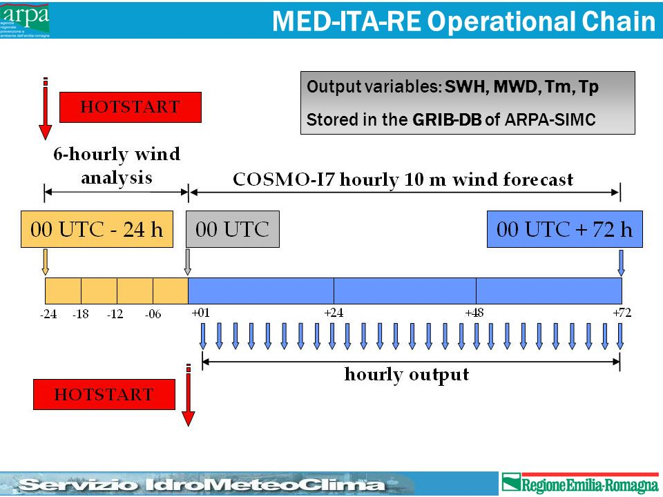MED-ITA-RE Operational Chain Output variables: SWH, MWD, Tm, Tp Stored in the GRIB-DB of ARPA-SIMC
