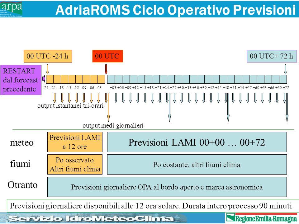 AdriaROMS Ciclo Operativo Previsioni 00 UTC00 UTC -24 h00 UTC+ 72 h -24 -21 -18 -15 -12 -09 -06 -03 +03 +06 +09 +12 +15 +18 +21 +24 +27 +30 +33 +36 +3