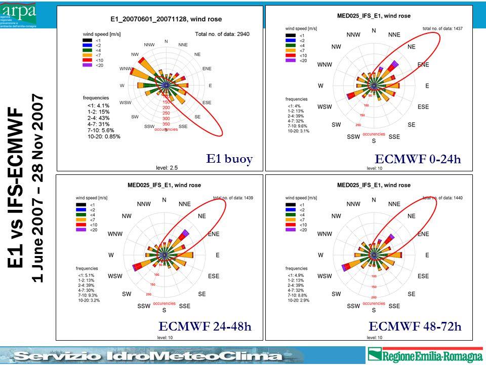 E1 vs IFS-ECMWF 1 June 2007 – 28 Nov 2007 E1 buoy ECMWF 0-24h ECMWF 24-48h ECMWF 48-72h