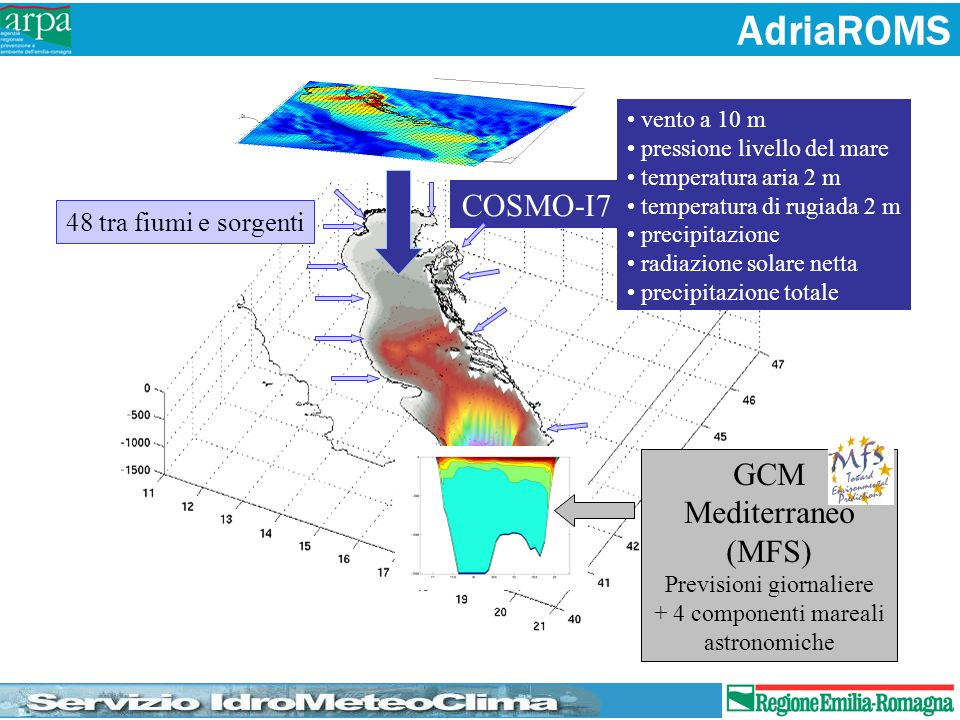 COSMO-I7 vento a 10 m pressione livello del mare temperatura aria 2 m temperatura di rugiada 2 m precipitazione radiazione solare netta precipitazione