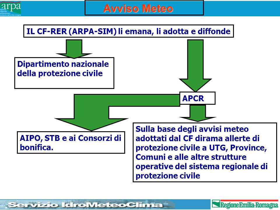 Modelli idrologici e idraulici HEC-HMSMIKE11-NAM TOPKAPI HEC-RASMIKE11 - HD SOBEK/PAB HMS/NAM/TOPKAPI RAS/MIKE11/SOBEK/ PAB Prima catenaSeconda catena Terza catena Catena configurabile dallutente PRECIPITAZIONI TEMPERATURE LIVELLI/PORTATE MODELLI METEOROLOGICI Osservati/Telemisura LM/Ensemble VALIDAZIONE, INTERPOLAZIONE E TRANSFORMAZIONE DATI