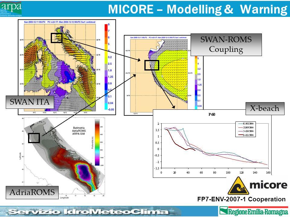 SWAN ITA SWAN-ROMS Coupling AdriaROMS X-beach FP7-ENV-2007-1 Cooperation MICORE – Modelling & Warning
