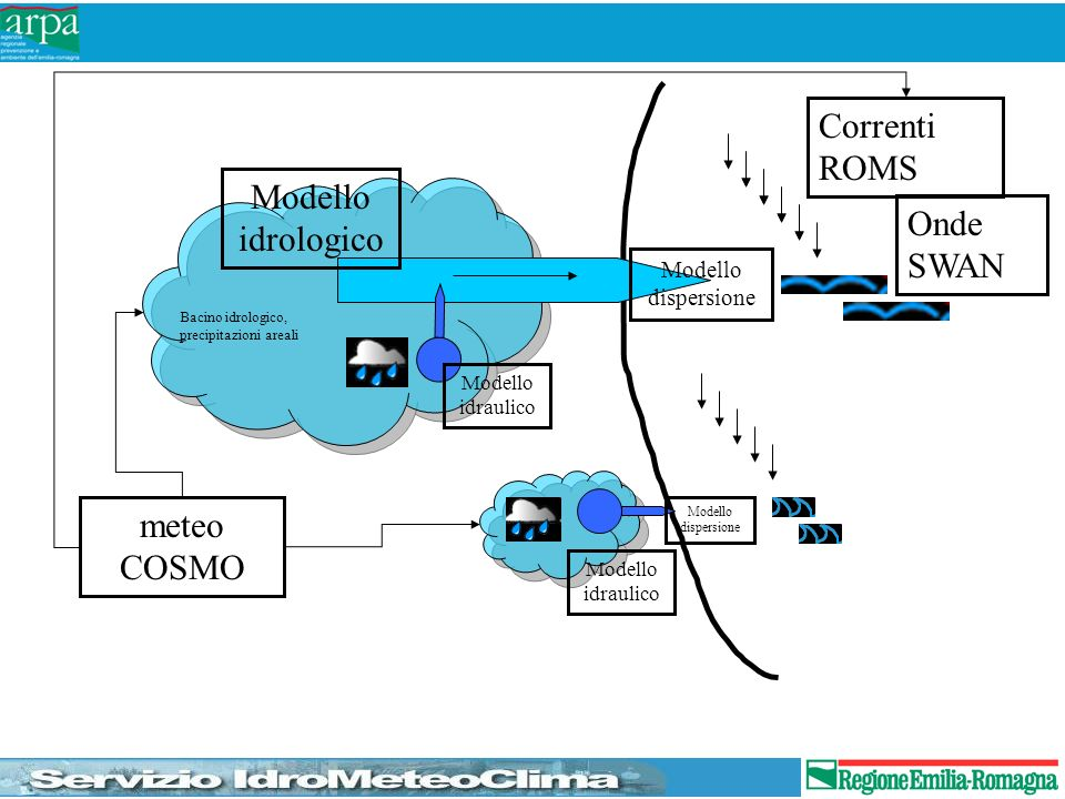 Correnti ROMS Onde SWAN Modello dispersione meteo COSMO Modello idrologico Modello idraulico Bacino idrologico, precipitazioni areali