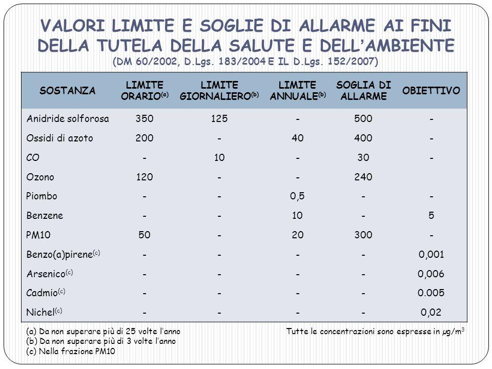 SOSTANZA LIMITE ORARIO (a) LIMITE GIORNALIERO (b) LIMITE ANNUALE (b) SOGLIA DI ALLARME OBIETTIVO Anidride solforosa350125-500- Ossidi di azoto200-4040