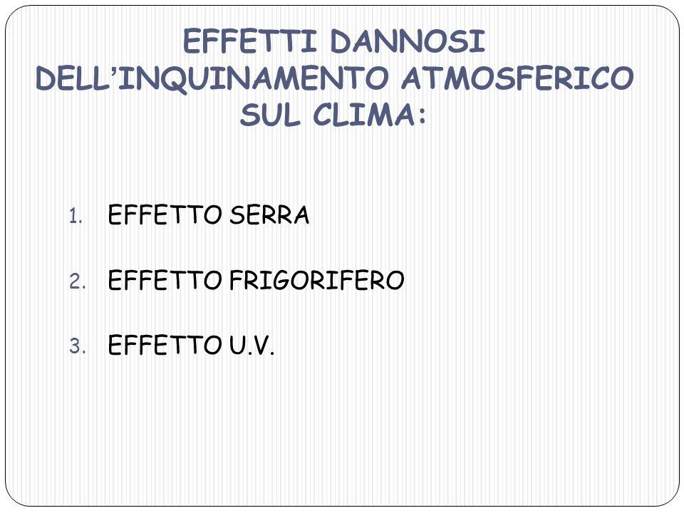 EFFETTI DANNOSI DELLINQUINAMENTO ATMOSFERICO SUL CLIMA: 1. EFFETTO SERRA 2. EFFETTO FRIGORIFERO 3. EFFETTO U.V.
