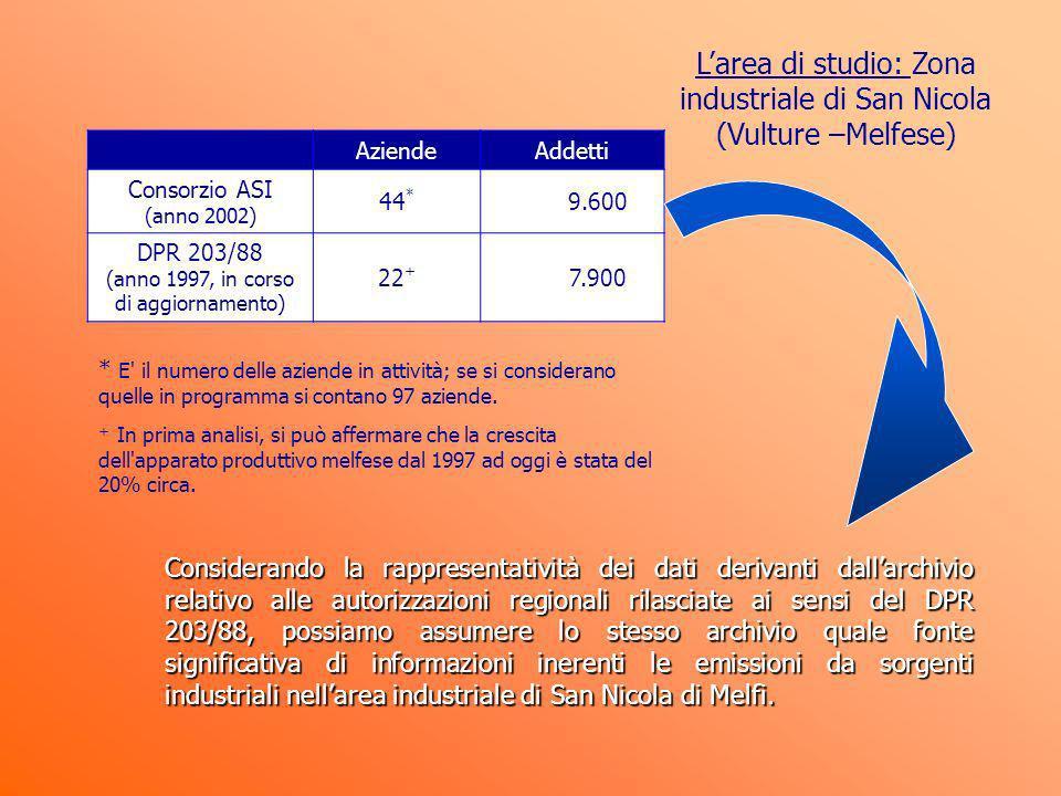 AziendeAddetti Consorzio ASI (anno 2002) 44 * 9.600 DPR 203/88 (anno 1997, in corso di aggiornamento) 22 + 7.900 * E' il numero delle aziende in attiv