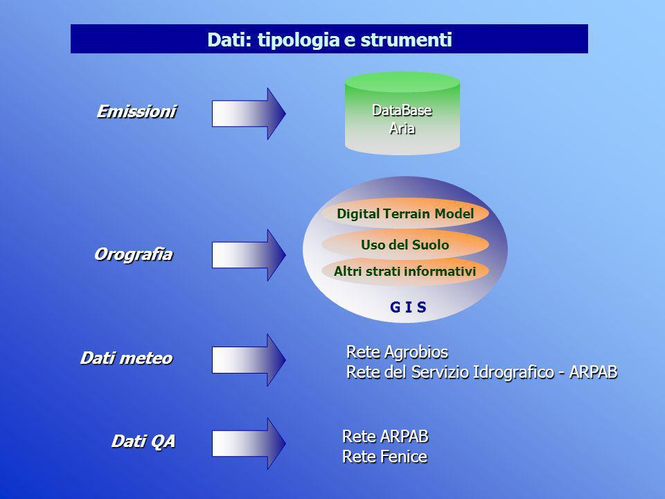 Dati: tipologia e strumenti Emissioni Dati meteo Dati QA Orografia Altri strati informativi Uso del Suolo Digital Terrain Model G I S Rete Agrobios Re