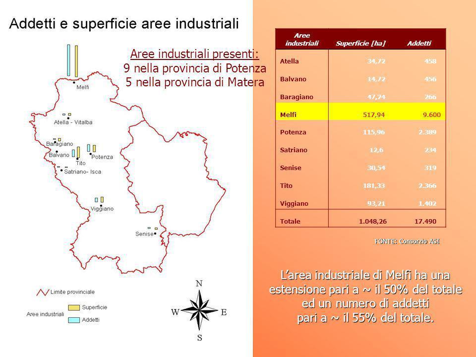 Aree industrialiSuperficie [ha]Addetti Atella 34,72 458 Balvano 14,72 456 Baragiano 47,24 266 Melfi 517,949.600 Potenza 115,96 2.389 Satriano 12,6 234