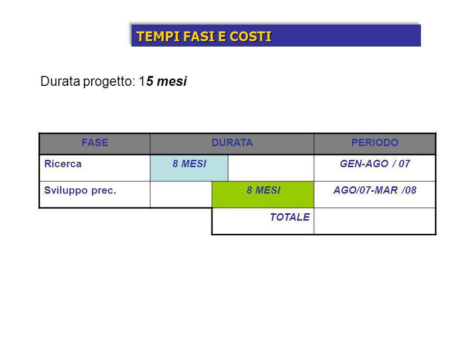 TEMPI FASI E COSTI FASEDURATAPERIODO Ricerca8 MESIGEN-AGO / 07 Sviluppo prec.8 MESIAGO/07-MAR /08 TOTALE Durata progetto: 15 mesi