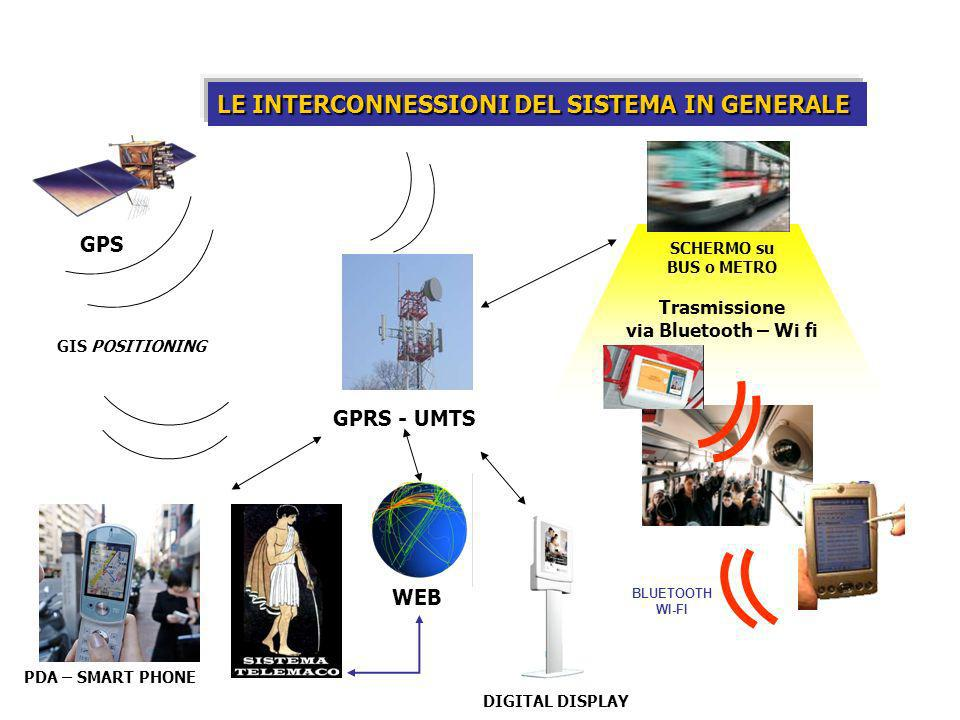 LE INTERCONNESSIONI DEL SISTEMA IN GENERALE GPS GPRS - UMTS WEB PDA – SMART PHONE DIGITAL DISPLAY SCHERMO su BUS o METRO Trasmissione via Bluetooth – Wi fi BLUETOOTH WI-FI GIS POSITIONING