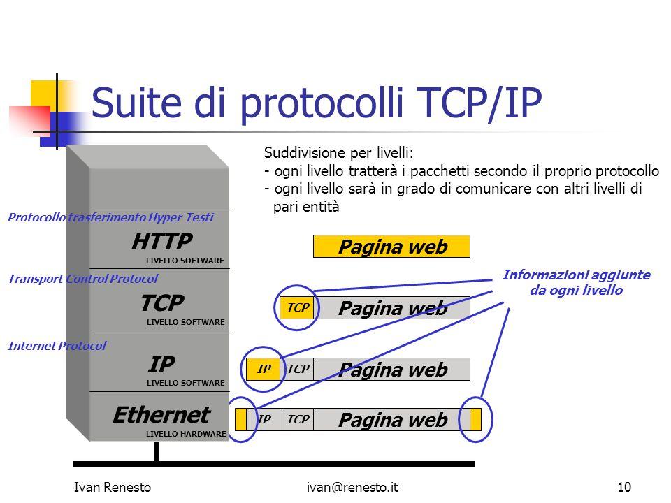 Ivan Renestoivan@renesto.it10 Suite di protocolli TCP/IP Pagina web TCP Pagina web TCP IP Pagina web TCPIP Suddivisione per livelli: - ogni livello tr