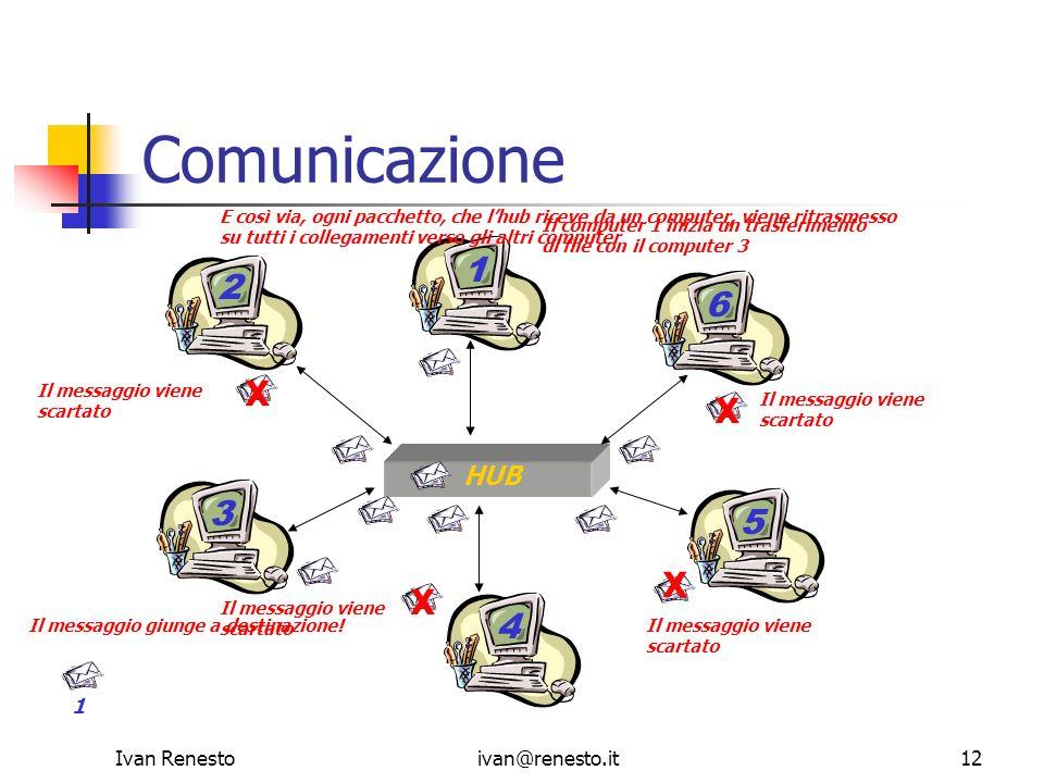 Ivan Renestoivan@renesto.it12 Comunicazione 2 1 3 4 5 6 HUB Il computer 1 inizia un trasferimento di file con il computer 3 Il messaggio giunge a dest