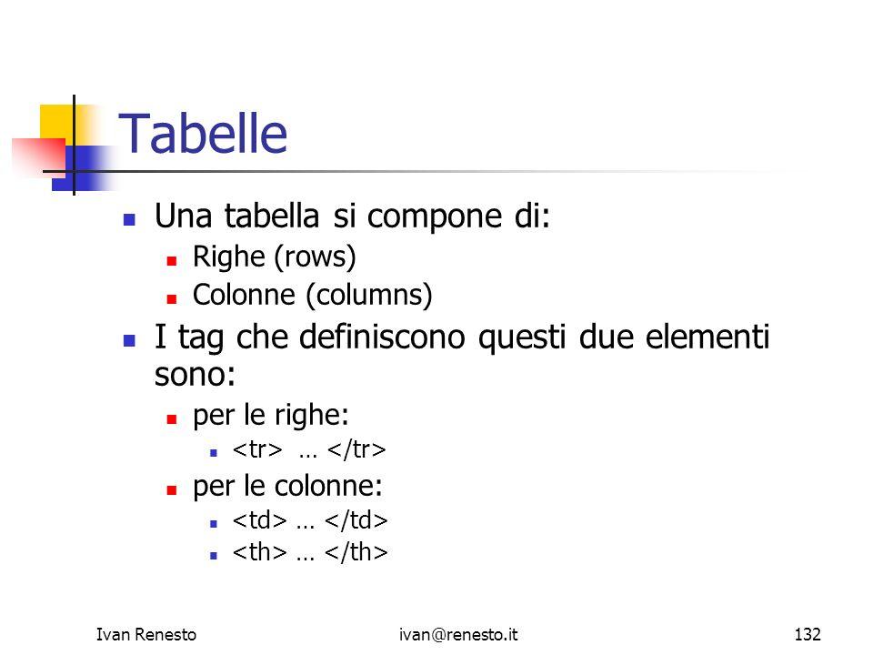 Ivan Renestoivan@renesto.it132 Tabelle Una tabella si compone di: Righe (rows) Colonne (columns) I tag che definiscono questi due elementi sono: per l