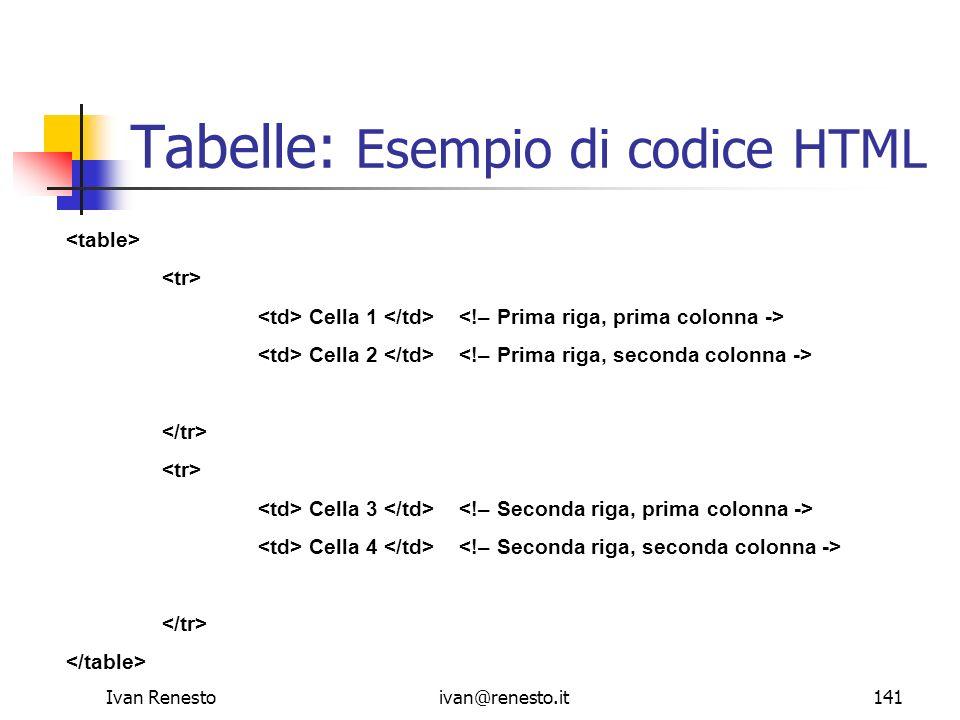 Ivan Renestoivan@renesto.it141 Tabelle: Esempio di codice HTML Cella 1 Cella 2 Cella 3 Cella 4