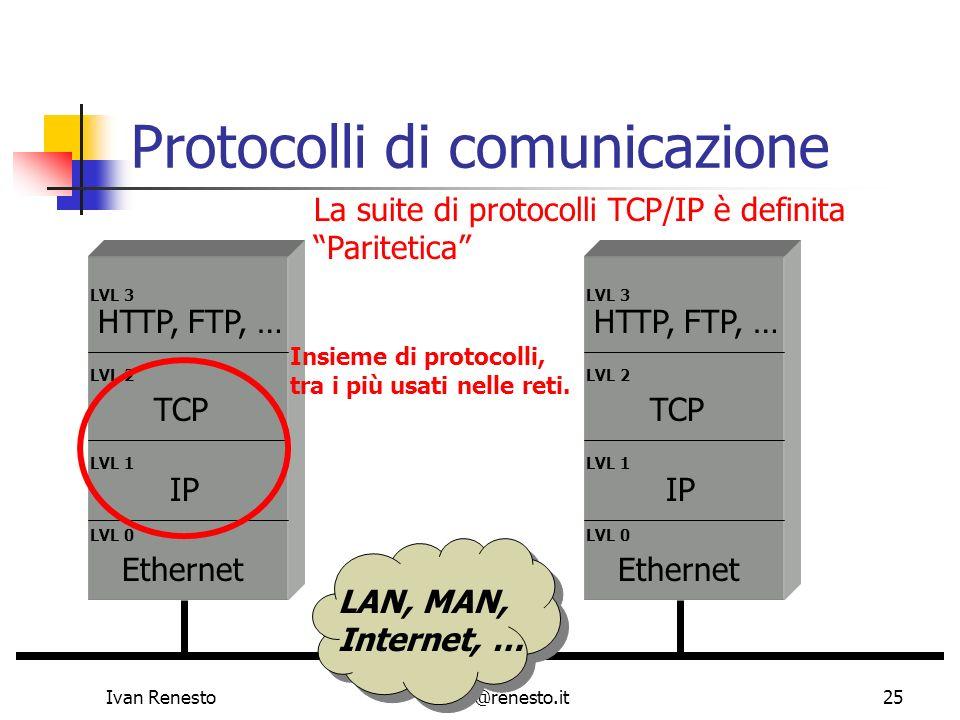 Ivan Renestoivan@renesto.it25 Protocolli di comunicazione LVL 0 LVL 1 LVL 2 LVL 3 Ethernet IP TCP HTTP, FTP, … LVL 0 LVL 1 LVL 2 LVL 3 Ethernet IP TCP