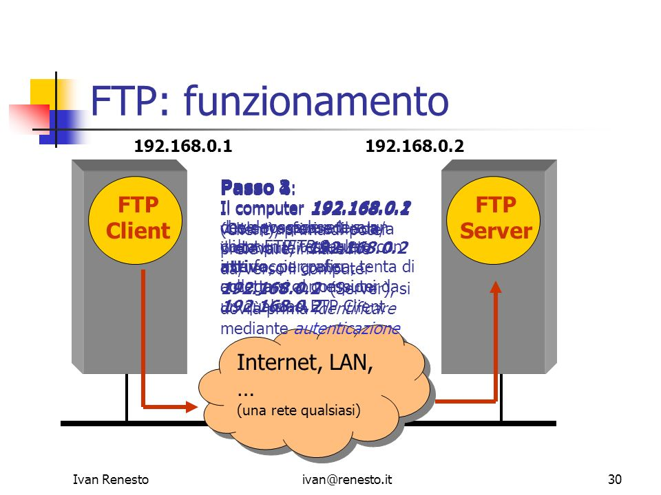 Ivan Renestoivan@renesto.it30 FTP: funzionamento Internet, LAN, … (una rete qualsiasi) Internet, LAN, … (una rete qualsiasi) FTP Client FTP Server 192