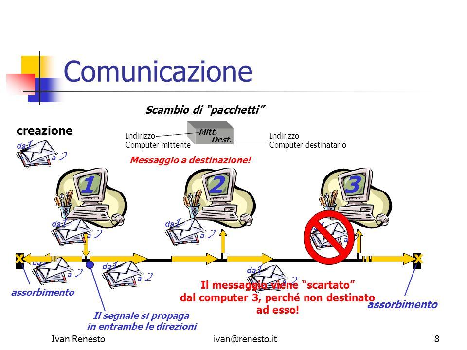 Ivan Renestoivan@renesto.it9 Comunicazione: protocolli 123 Protocollo: insieme di regole Tra i più usati nelle reti troviamo i protocolli TCP/IP TCP/IP: astrattamente, consistono in un insieme di regole che consentono a più computer di portare a termine, in modo completo e corretto, uno o più scambi di informazioni Collisione di due pacchetti di dati
