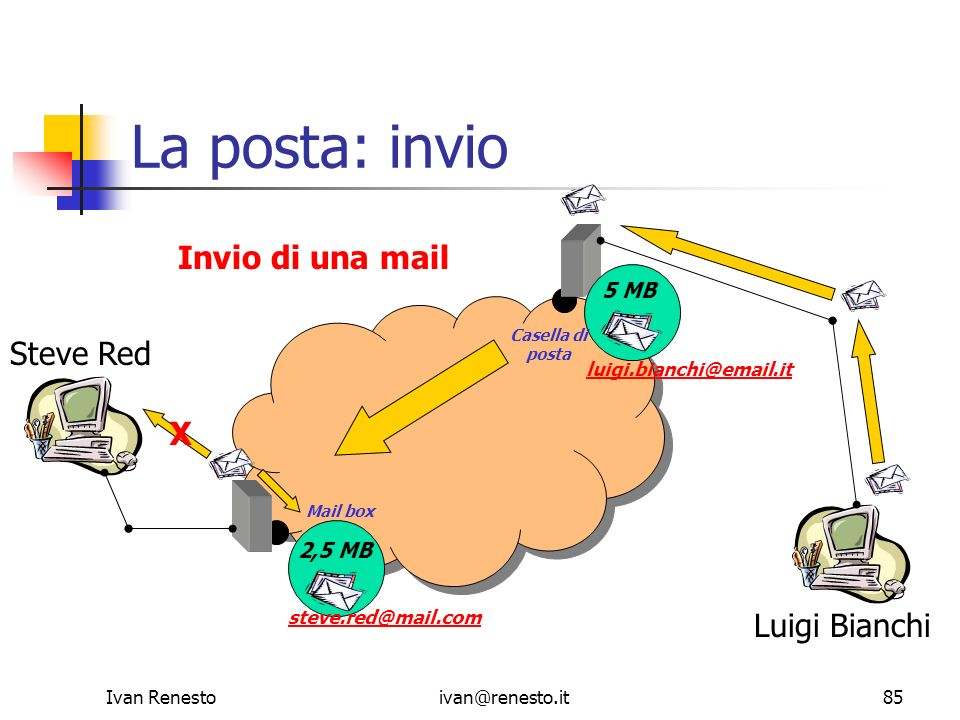 Ivan Renestoivan@renesto.it85 La posta: invio steve.red@mail.com luigi.bianchi@email.it 2,5 MB 5 MB Steve Red Luigi Bianchi Mail box Casella di posta
