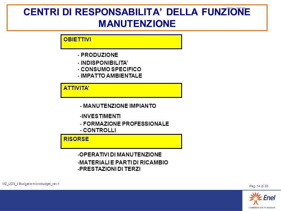 Uso: Aziendale Pag. 14 di 33 M2_UD3_1 Budget e microbudget_rev.1 CENTRI DI RESPONSABILITA DELLA FUNZIONE MANUTENZIONE OBIETTIVI - PRODUZIONE - INDISPO