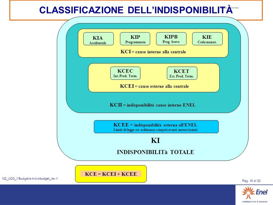 Uso: Aziendale Pag. 18 di 33 M2_UD3_1 Budget e microbudget_rev.1 CLASSIFICAZIONE DELLINDISPONIBILITÀ KIA Accidentale KCI = cause interne alla centrale