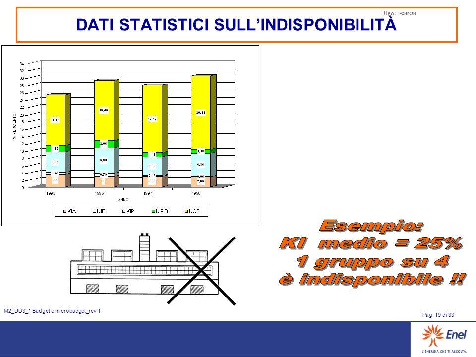 Uso: Aziendale Pag. 19 di 33 M2_UD3_1 Budget e microbudget_rev.1 DATI STATISTICI SULLINDISPONIBILITÀ