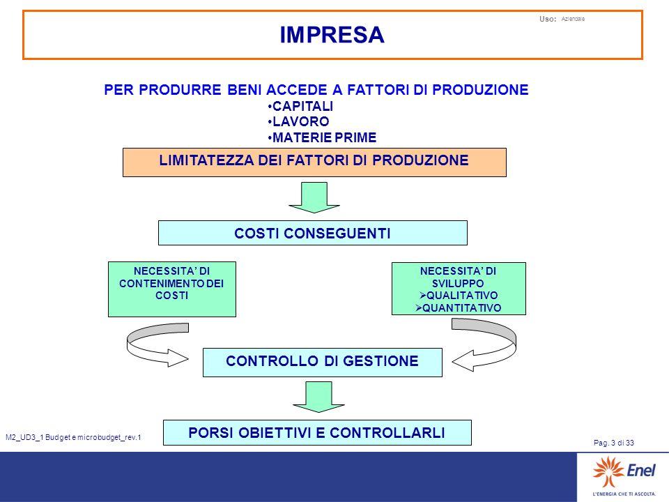 Uso: Aziendale Pag. 3 di 33 M2_UD3_1 Budget e microbudget_rev.1 LIMITATEZZA DEI FATTORI DI PRODUZIONE COSTI CONSEGUENTI NECESSITA DI CONTENIMENTO DEI