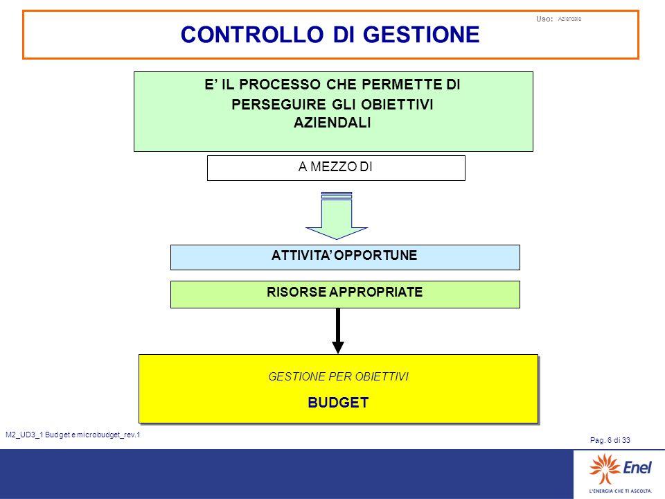 Uso: Aziendale Pag. 6 di 33 M2_UD3_1 Budget e microbudget_rev.1 CONTROLLO DI GESTIONE E IL PROCESSO CHE PERMETTE DI PERSEGUIRE GLI OBIETTIVI AZIENDALI