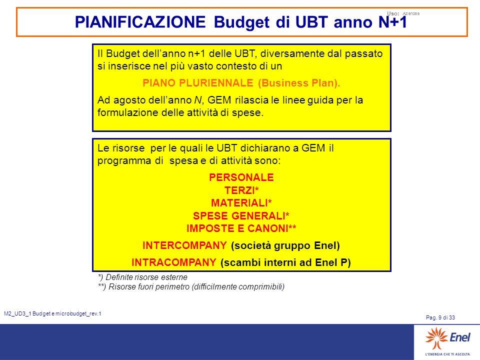 Uso: Aziendale Pag. 9 di 33 M2_UD3_1 Budget e microbudget_rev.1 PIANIFICAZIONE Budget di UBT anno N+1 Il Budget dellanno n+1 delle UBT, diversamente d
