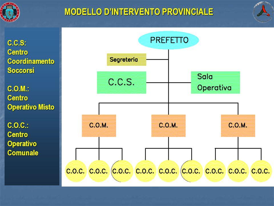 C.C.S: Centro Coordinamento Soccorsi C.O.M.: Centro Operativo Misto C.O.C.: Centro Operativo Comunale MODELLO DINTERVENTO PROVINCIALE