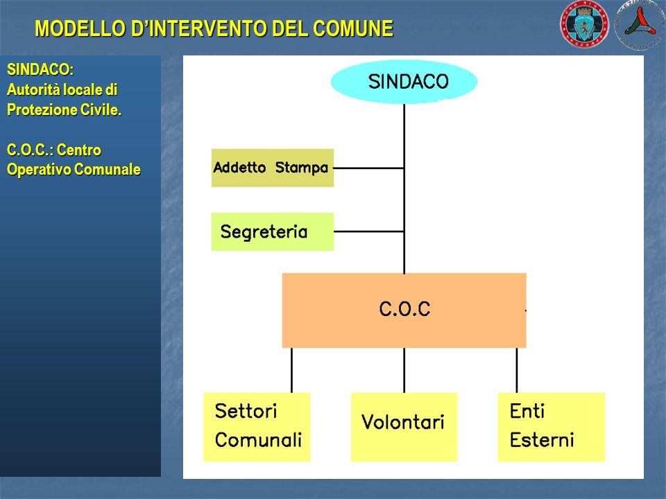 SINDACO: Autorità locale di Protezione Civile. C.O.C.: Centro Operativo Comunale MODELLO DINTERVENTO DEL COMUNE