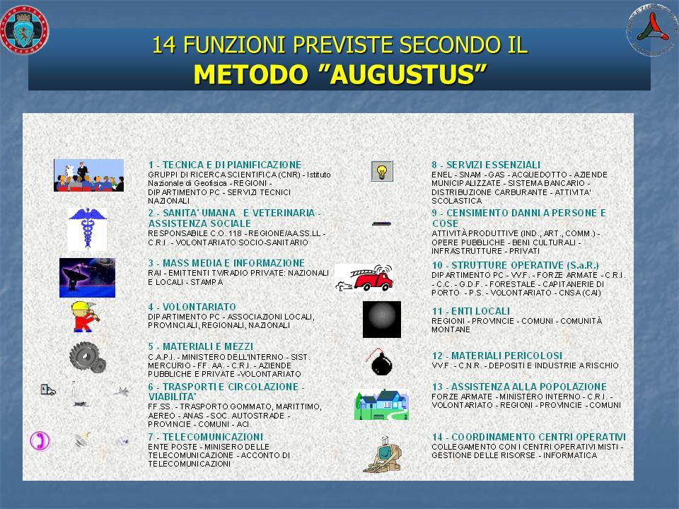 14 FUNZIONI PREVISTE SECONDO IL METODO AUGUSTUS