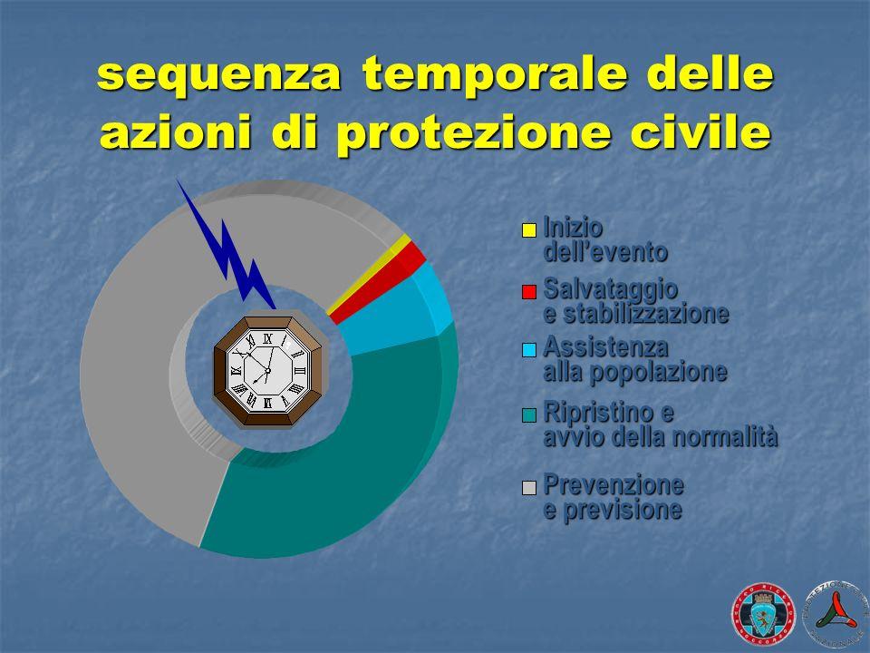 sequenza temporale delle azioni di protezione civile Inizio dellevento Salvataggio e stabilizzazione Assistenza alla popolazione Ripristino e avvio de