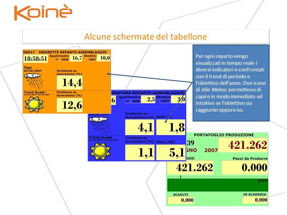 Alcune schermate del tabellone Per ogni reparto vengo visualizzati in tempo reale i diversi indicatori e confrontati con il trend di periodo e lobiettivo dellanno.