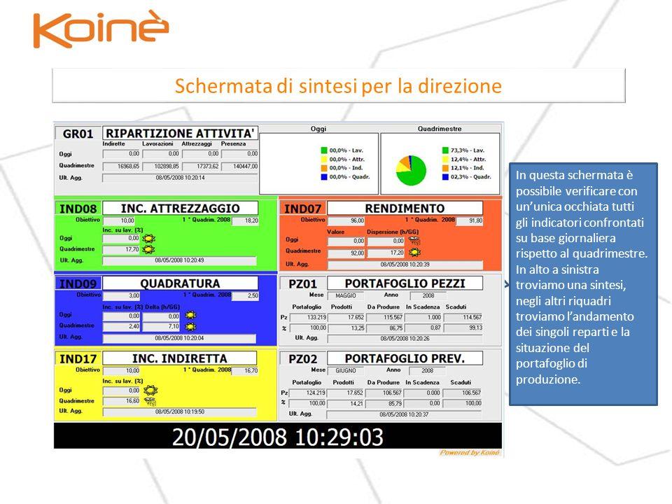 Schermata di sintesi per la direzione In questa schermata è possibile verificare con ununica occhiata tutti gli indicatori confrontati su base giornaliera rispetto al quadrimestre.