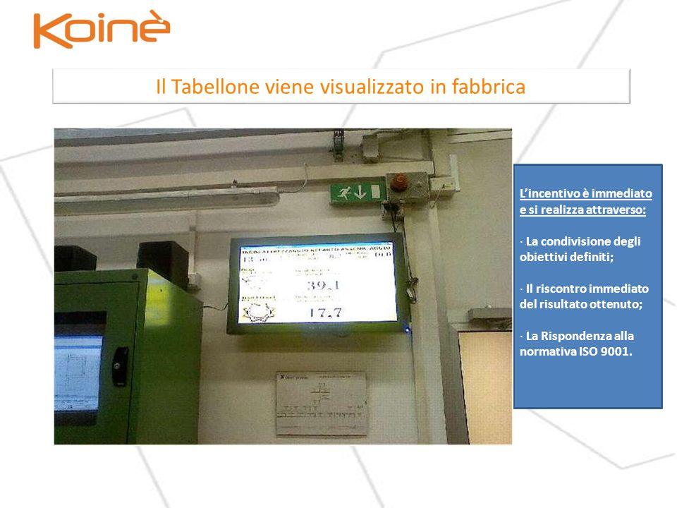 Il Tabellone viene visualizzato in fabbrica Lincentivo è immediato e si realizza attraverso: · La condivisione degli obiettivi definiti; · Il riscontro immediato del risultato ottenuto; · La Rispondenza alla normativa ISO 9001.