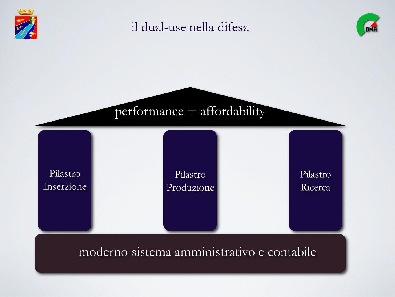il dual-use nella difesa moderno sistema amministrativo e contabile Pilastro Produzione Pilastro Inserzione Pilastro Inserzione performance + affordab
