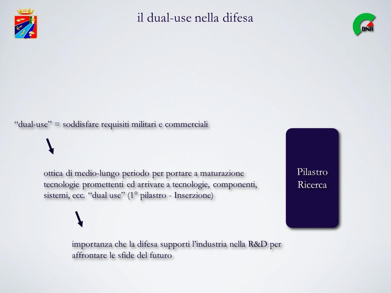 il dual-use nella difesa Pilastro Ricerca Pilastro Ricerca dual-use = soddisfare requisiti militari e commerciali ottica di medio-lungo periodo per po