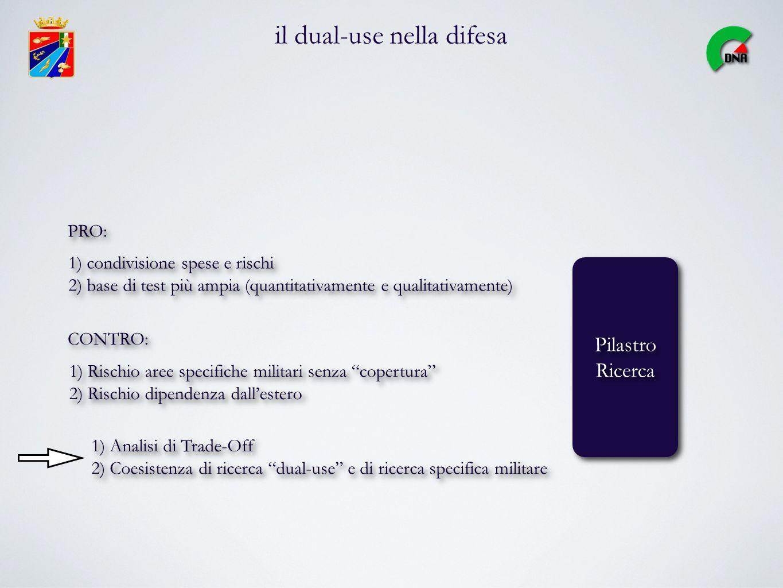 il dual-use nella difesa Pilastro Ricerca Pilastro Ricerca 1) condivisione spese e rischi 2) base di test più ampia (quantitativamente e qualitativame